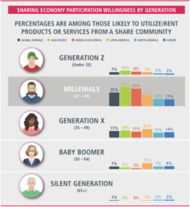 Millennials and the Construction Sharing Economy